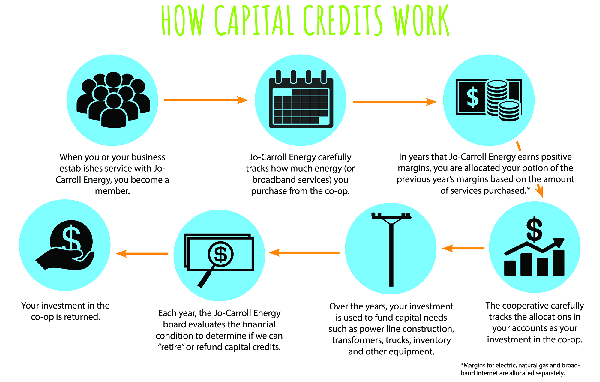 How Capital Credits Work